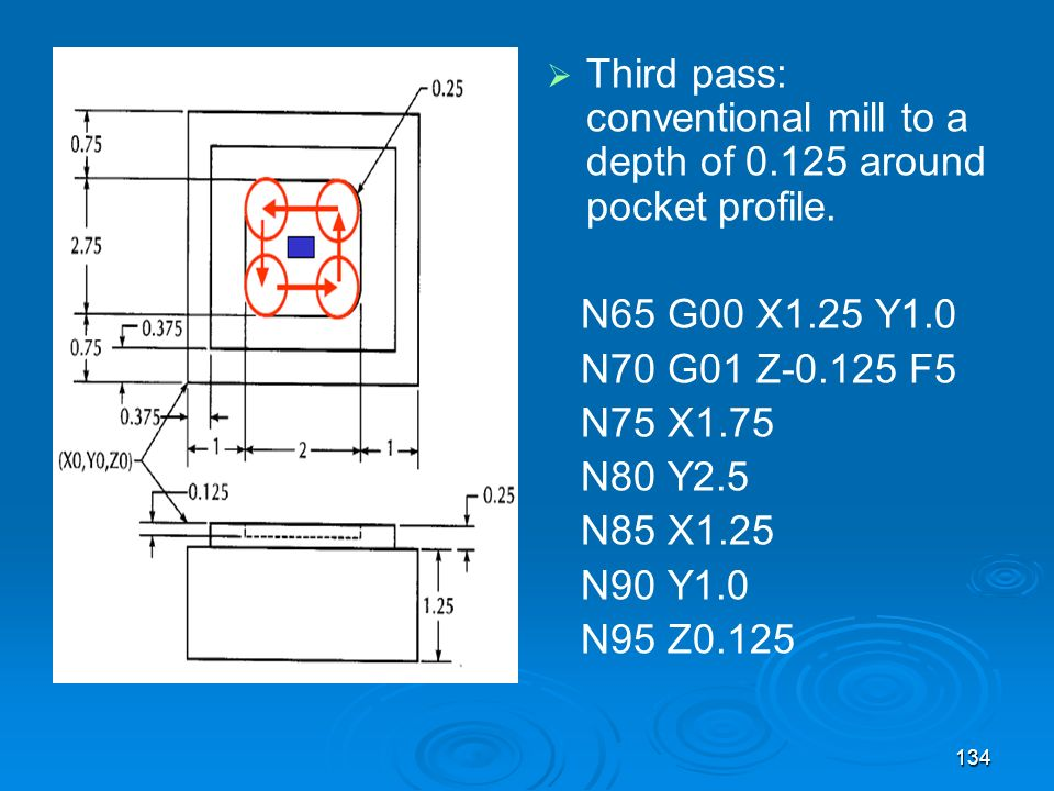 134 Third pass: conventional mill to a depth of 0.125 around pocket profile. N65 G00 X1.25 Y1.0 N70 G01 Z-0.125 F5 N75 X1.75 N80 Y2.5 N85 X1.25 N90 Y1