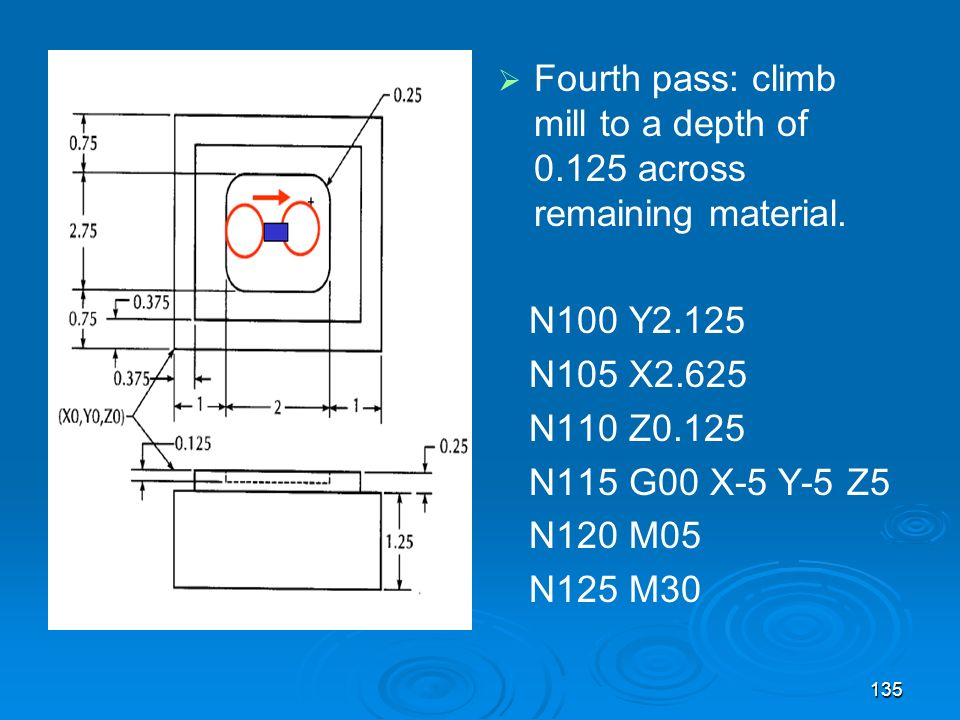 135 Fourth pass: climb mill to a depth of 0.125 across remaining material. N100 Y2.125 N105 X2.625 N110 Z0.125 N115 G00 X-5 Y-5 Z5 N120 M05 N125 M30
