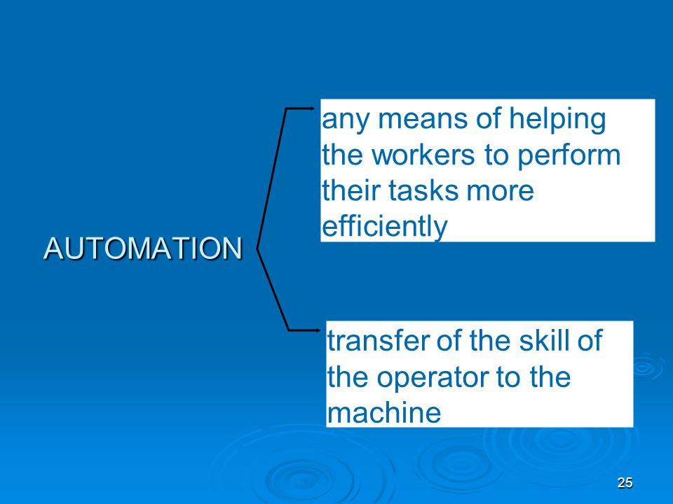 25 AUTOMATION any means of helping the workers to perform their tasks more efficiently transfer of the skill of the operator to the machine