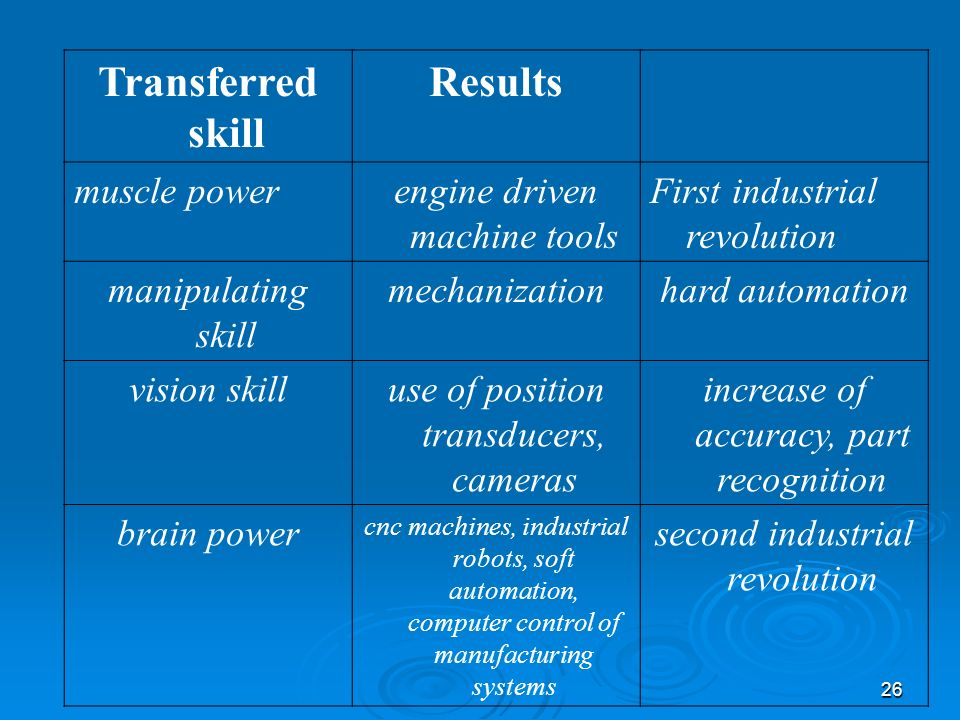 26 Transferred skill Results muscle powerengine driven machine tools First industrial revolution manipulating skill mechanizationhard automation visio