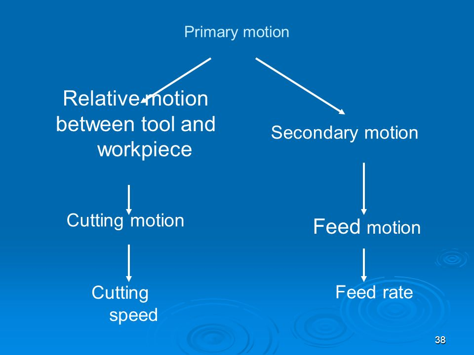 38 Primary motion Relative motion between tool and workpiece Secondary motion Cutting motion Cutting speed Feed motion Feed rate