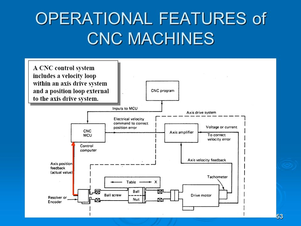 53 OPERATIONAL FEATURES of CNC MACHINES