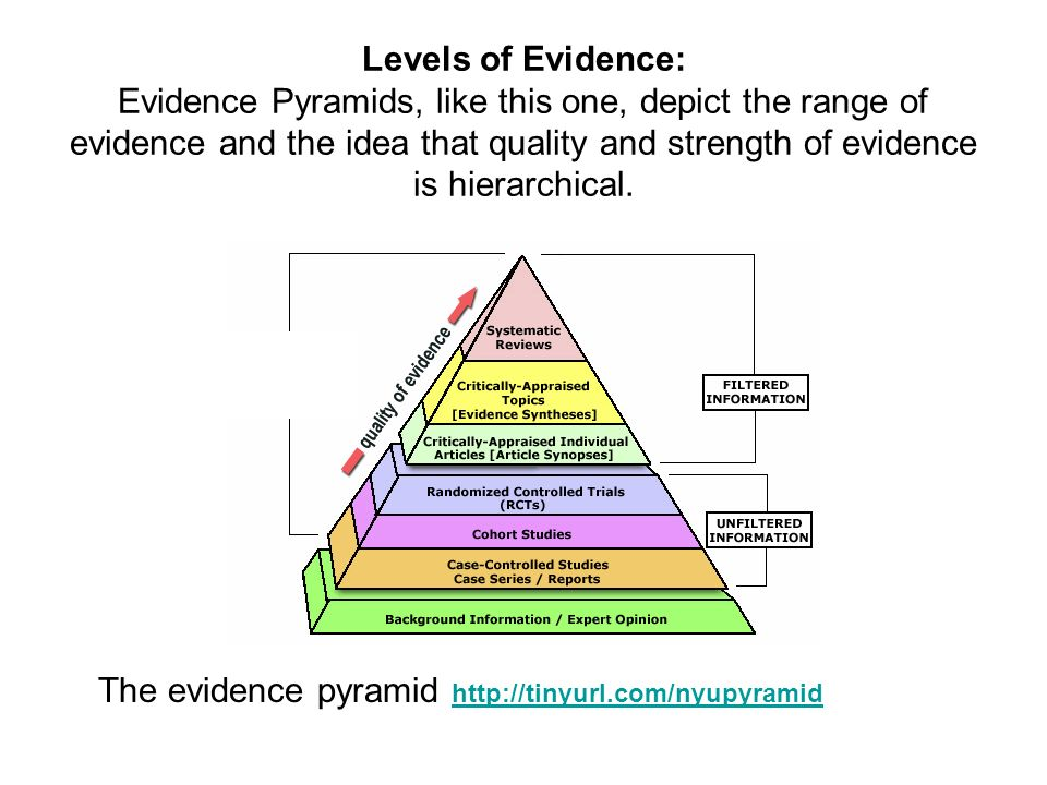 Levels of Evidence: Evidence Pyramids, like this one, depict the range of evidence and the idea that quality and strength of evidence is hierarchical.