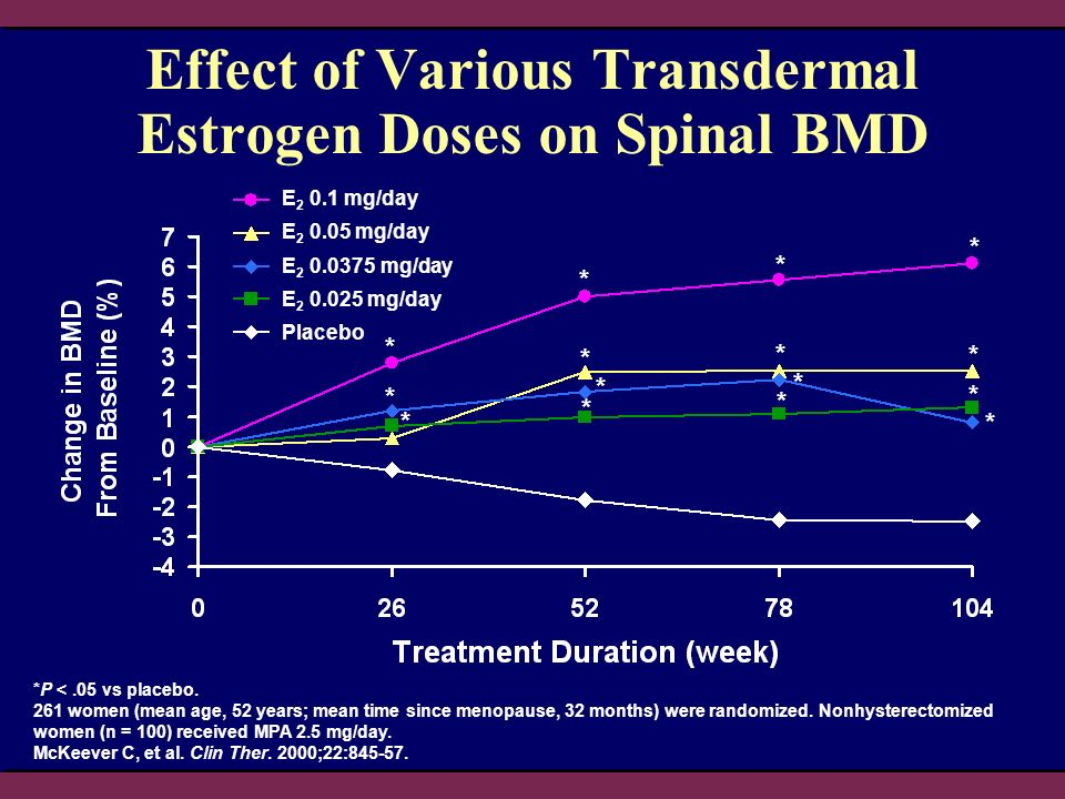 Effect of Various Transdermal Estrogen Doses on Spinal BMD *P <.05 vs placebo. 261 women (mean age, 52 years; mean time since menopause, 32 months) we