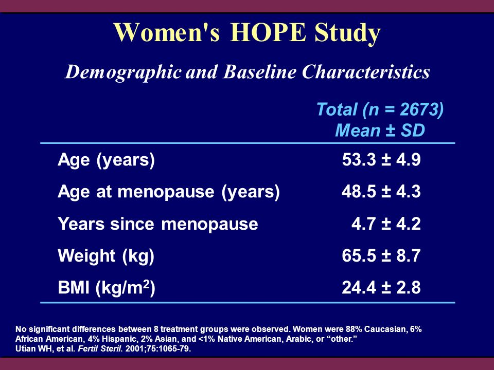 No significant differences between 8 treatment groups were observed. Women were 88% Caucasian, 6% African American, 4% Hispanic, 2% Asian, and <1% Nat