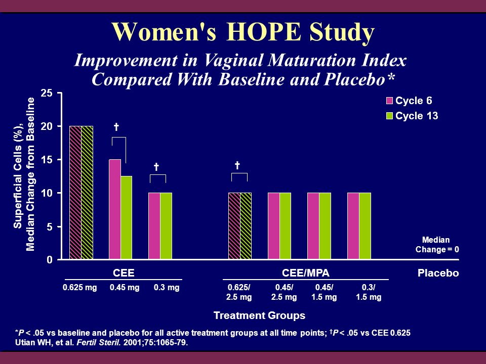 Improvement in Vaginal Maturation Index Compared With Baseline and Placebo* *P <.05 vs baseline and placebo for all active treatment groups at all tim