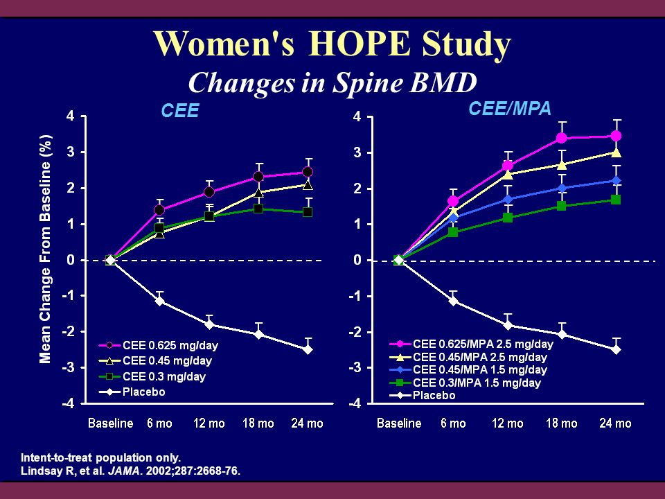 CEE CEE/MPA Intent-to-treat population only. Lindsay R, et al. JAMA. 2002;287:2668-76. Changes in Spine BMD Women's HOPE Study