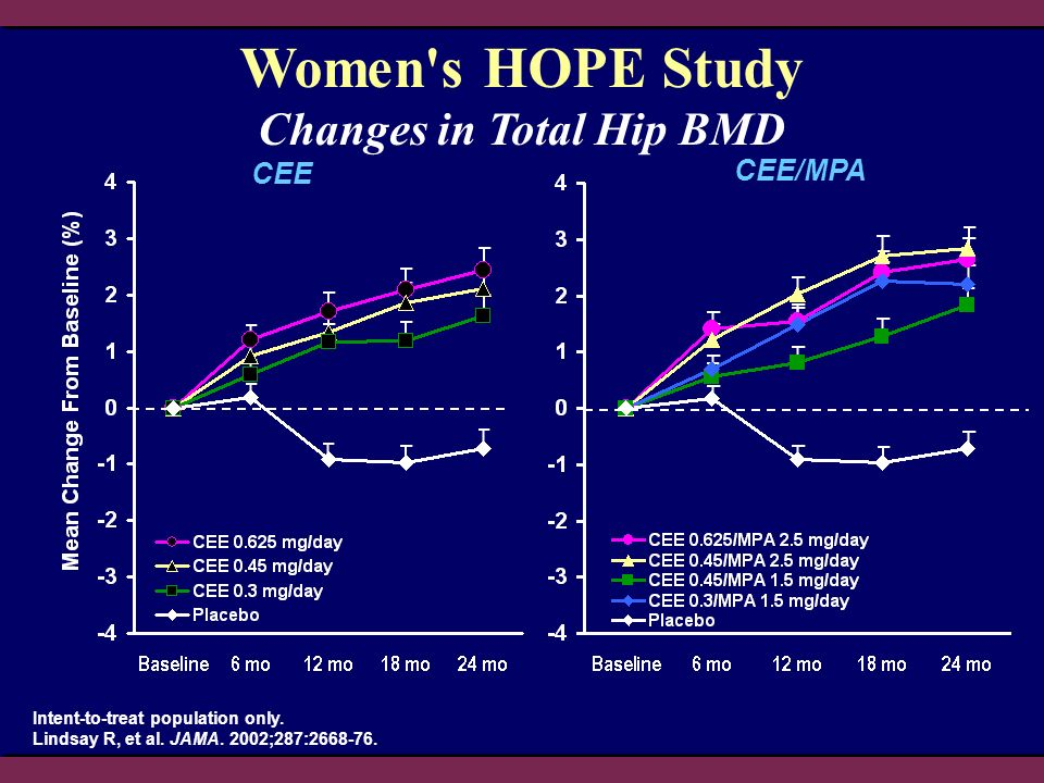 Intent-to-treat population only. Lindsay R, et al. JAMA. 2002;287:2668-76. Changes in Total Hip BMD Women's HOPE Study CEE CEE/MPA
