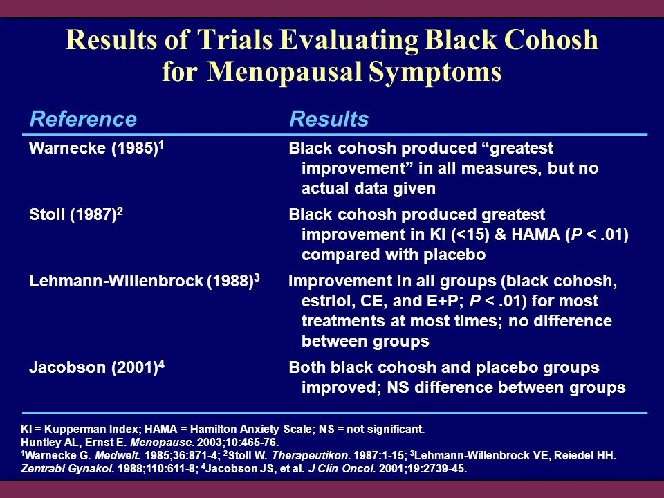 KI = Kupperman Index; HAMA = Hamilton Anxiety Scale; NS = not significant. Huntley AL, Ernst E. Menopause. 2003;10:465-76. 1 Warnecke G. Medwelt. 1985
