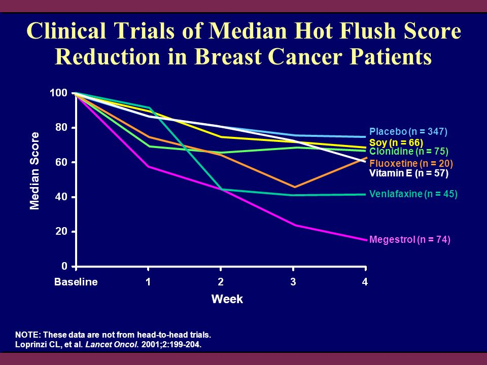Clinical Trials of Median Hot Flush Score Reduction in Breast Cancer Patients NOTE: These data are not from head-to-head trials. Loprinzi CL, et al. L