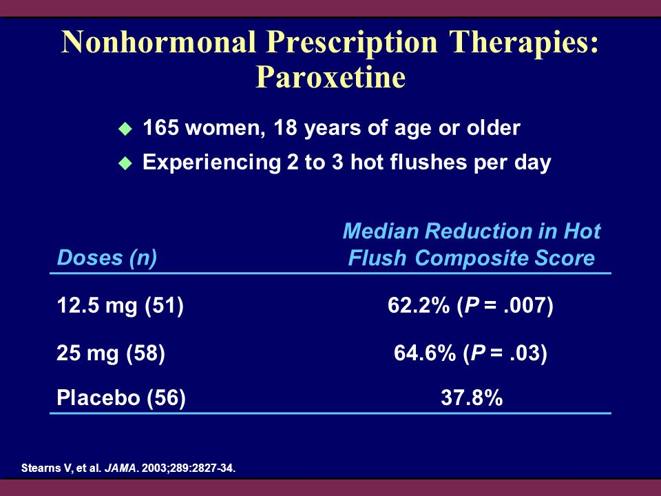 Nonhormonal Prescription Therapies: Paroxetine 165 women, 18 years of age or older Experiencing 2 to 3 hot flushes per day Stearns V, et al. JAMA. 200