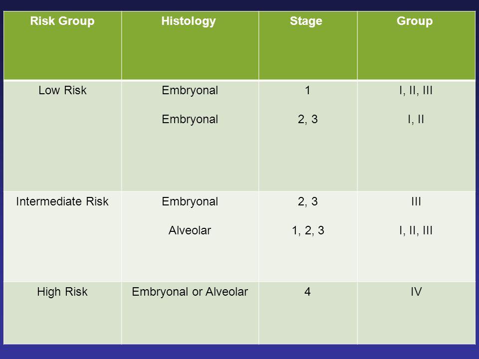 Group Stage Histology Risk Group I, II, III I, II 1 2, 3 Embryonal Low Risk III I, II, III 2, 3 1, 2, 3 Embryonal Alveolar Intermediate Risk IV4Embryo