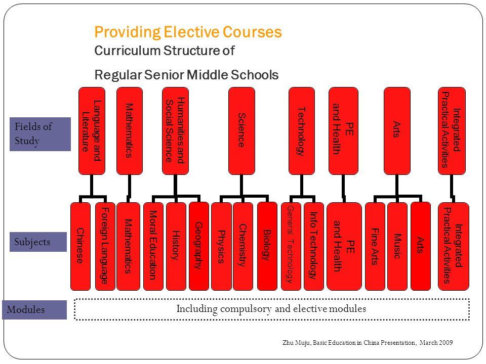 Providing Elective Courses Curriculum Structure of Regular Senior Middle Schools Language and Literature Chinese Foreign Language Mathematics Humaniti