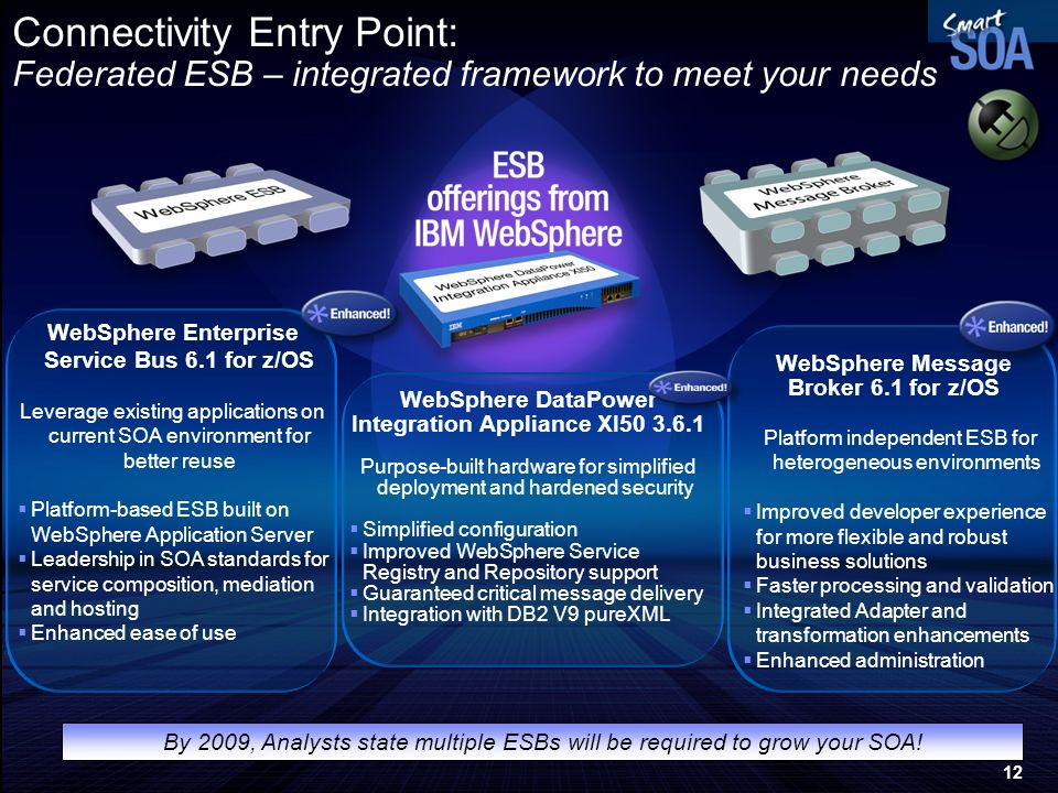 12 WebSphere Enterprise Service Bus 6.1 for z/OS Leverage existing applications on current SOA environment for better reuse Platform-based ESB built o