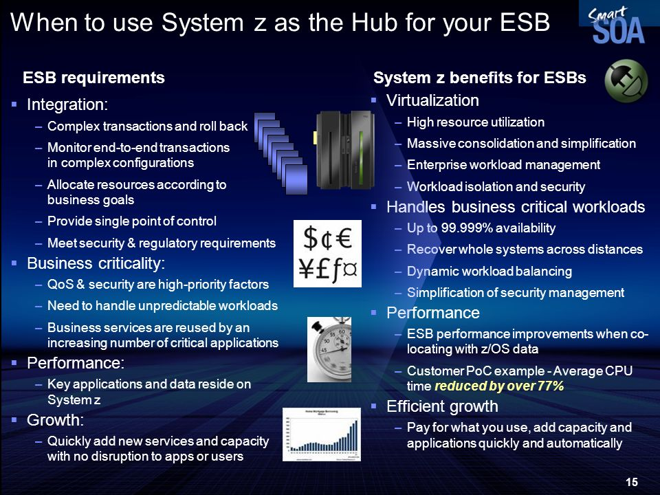 15 When to use System z as the Hub for your ESB Integration: –Complex transactions and roll back –Monitor end-to-end transactions in complex configura
