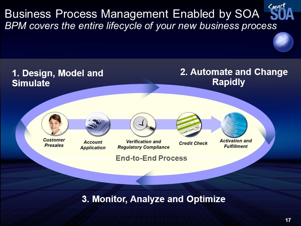 17 Business Process Management Enabled by SOA BPM covers the entire lifecycle of your new business process 1. Design, Model and Simulate 2. Automate a