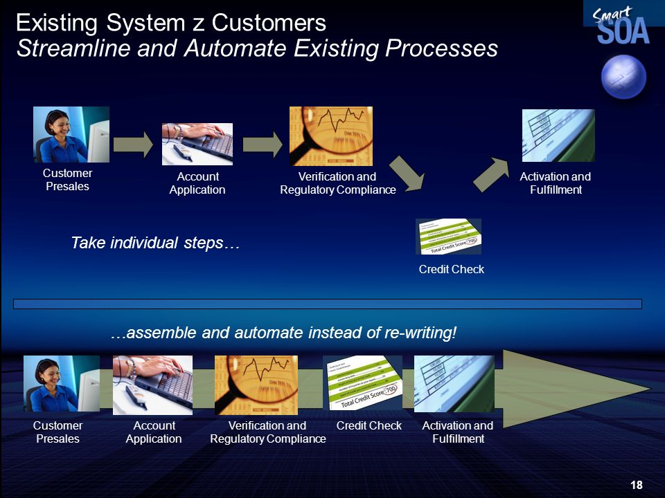 18 Existing System z Customers Streamline and Automate Existing Processes Customer Presales Account Application Credit Check Verification and Regulato