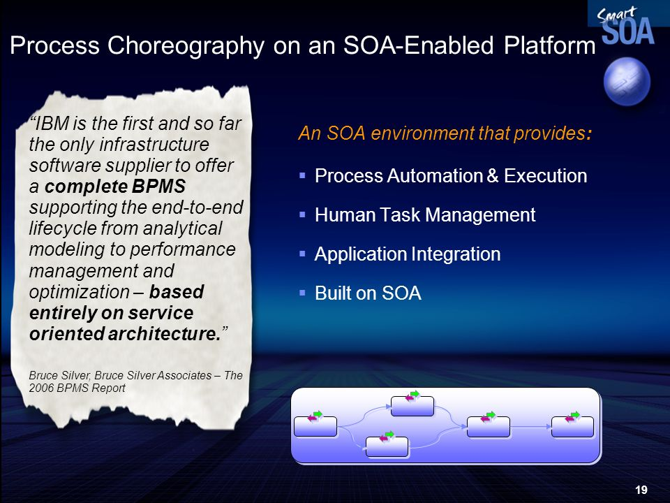 19 Process Choreography on an SOA-Enabled Platform An SOA environment that provides: Process Automation & Execution Human Task Management Application
