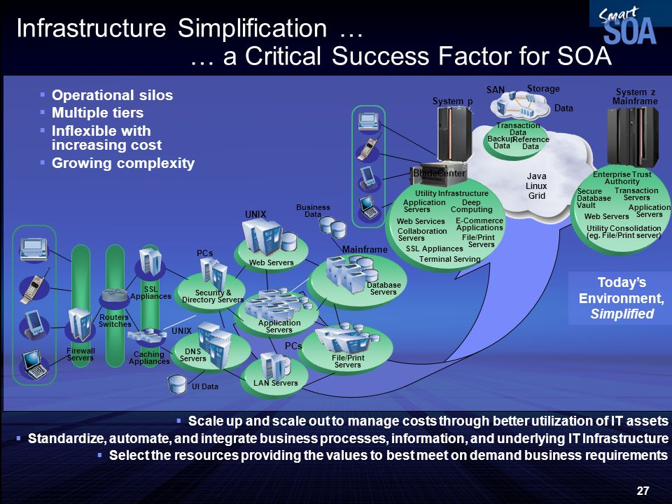 27 Infrastructure Simplification … … a Critical Success Factor for SOA Operational silos Multiple tiers Inflexible with increasing cost Growing comple