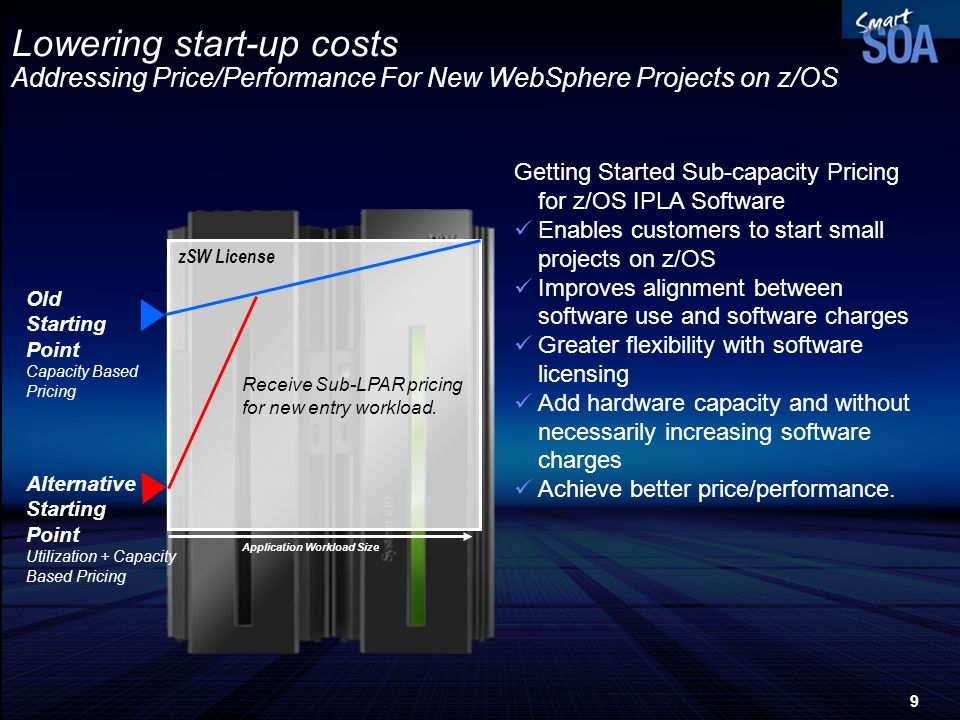 9 Lowering start-up costs Addressing Price/Performance For New WebSphere Projects on z/OS Getting Started Sub-capacity Pricing for z/OS IPLA Software