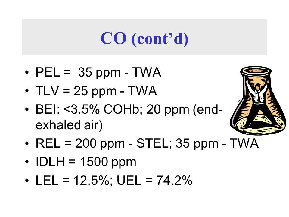 CO (contd) PEL = 35 ppm - TWA TLV = 25 ppm - TWA BEI: <3.5% COHb; 20 ppm (end- exhaled air) REL = 200 ppm - STEL; 35 ppm - TWA IDLH = 1500 ppm LEL = 1