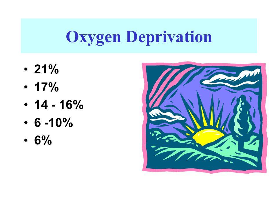 21% 17% 14 - 16% 6 -10% 6% Oxygen Deprivation