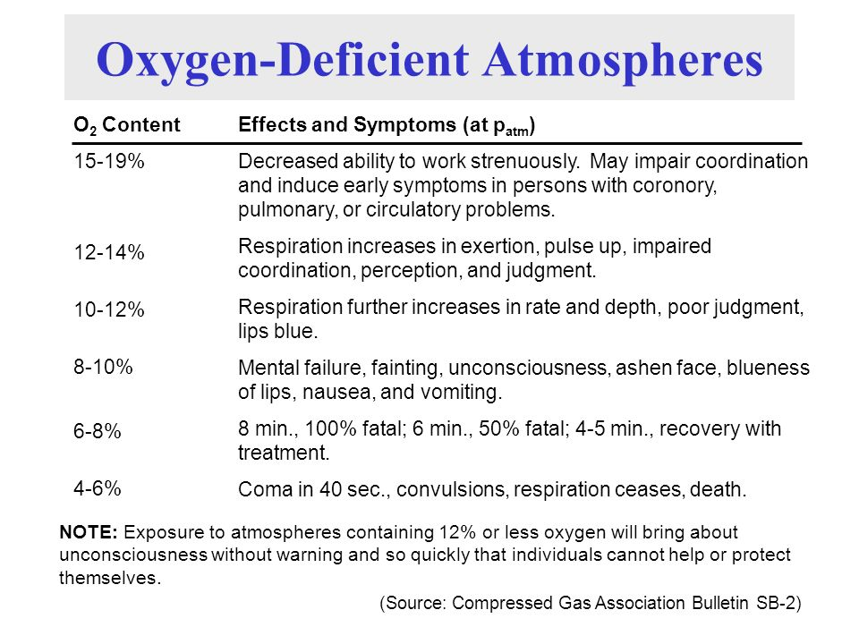 Oxygen-Deficient Atmospheres O 2 Content 15-19% Effects and Symptoms (at p atm ) Decreased ability to work strenuously. May impair coordination and in
