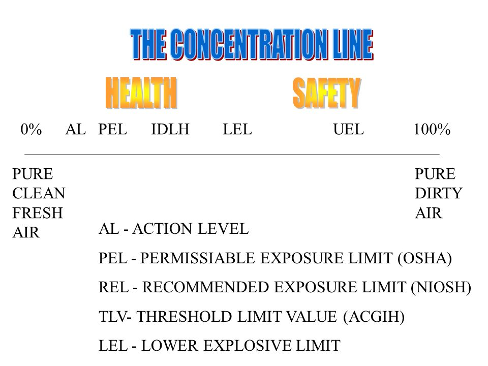 0% PURE CLEAN FRESH AIR AL PEL IDLH LEL UEL 100% PURE DIRTY AIR AL - ACTION LEVEL PEL - PERMISSIABLE EXPOSURE LIMIT (OSHA) REL - RECOMMENDED EXPOSURE