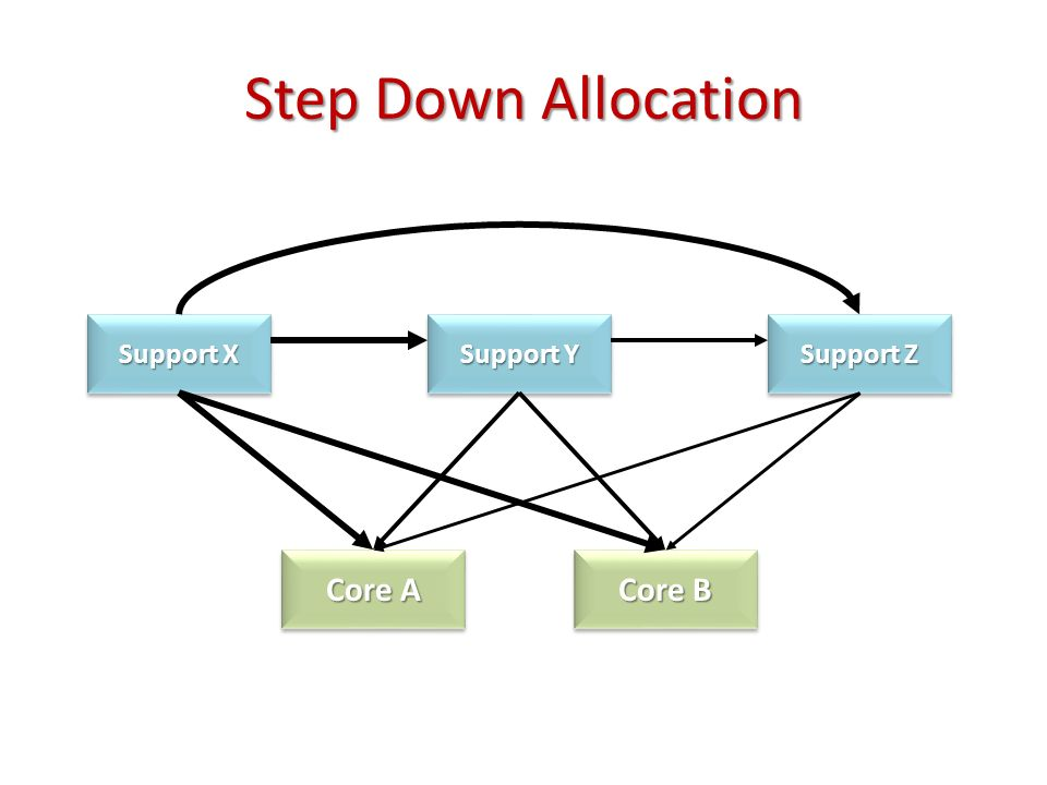 Step Down Allocation Support X Support Y Support Z Core A Core B
