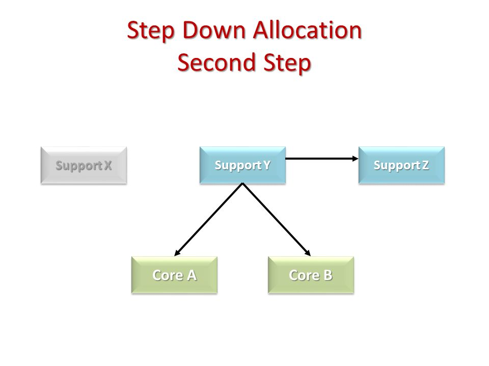 Step Down Allocation Second Step Support X Support Y Support Z Core A Core B