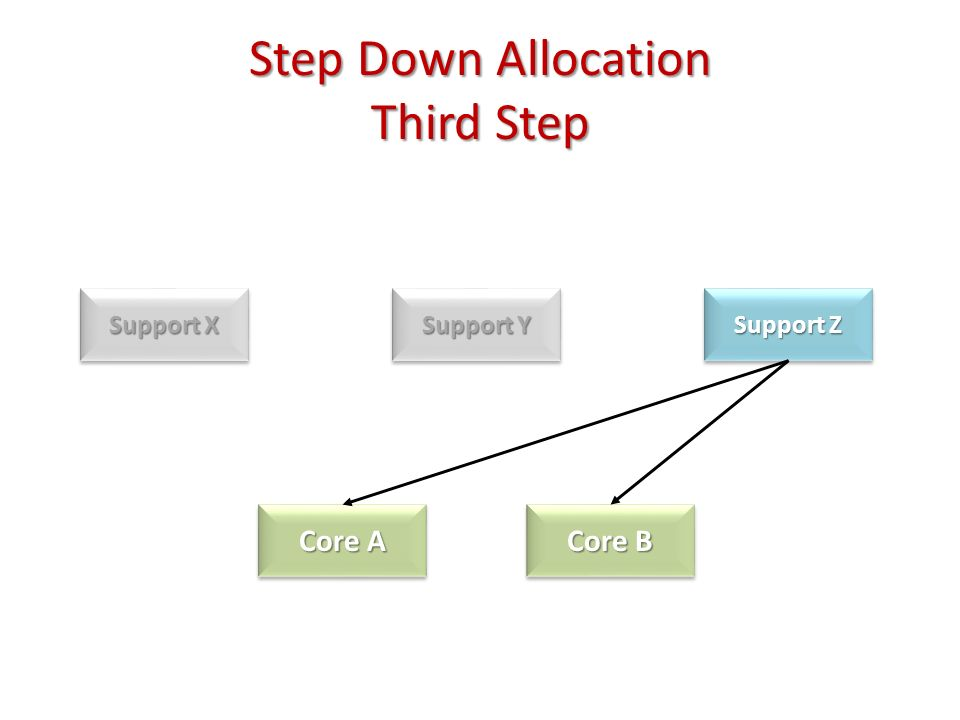Step Down Allocation Third Step Support X Support Y Support Z Core A Core B