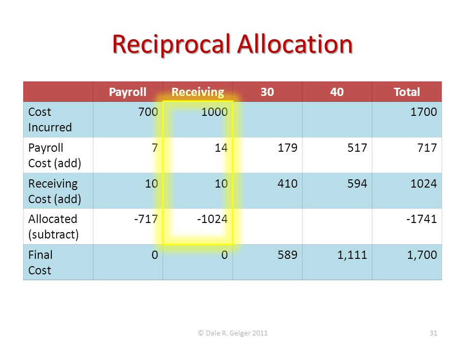 Reciprocal Allocation PayrollReceiving3040Total Cost Incurred 70010001700 Payroll Cost (add) 714179517717 Receiving Cost (add) 10 4105941024 Allocated (subtract) -717-1024-1741 Final Cost 005891,1111,700 © Dale R.