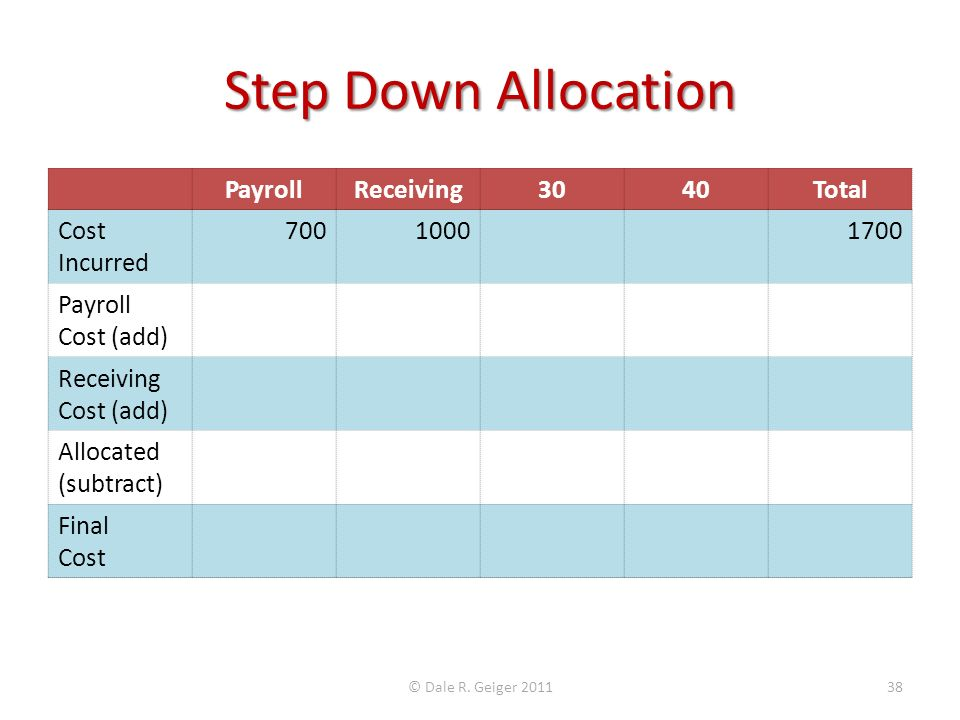 Step Down Allocation PayrollReceiving3040Total Cost Incurred 70010001700 Payroll Cost (add) Receiving Cost (add) Allocated (subtract) Final Cost © Dale R.