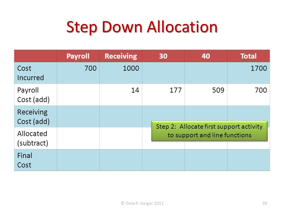 Step Down Allocation PayrollReceiving3040Total Cost Incurred 70010001700 Payroll Cost (add) 14177509700 Receiving Cost (add) Allocated (subtract) Final Cost © Dale R.