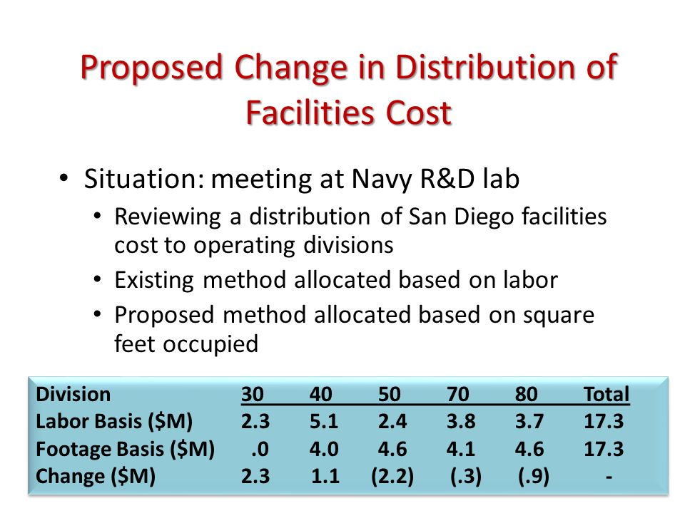 Proposed Change in Distribution of Facilities Cost Situation: meeting at Navy R&D lab Reviewing a distribution of San Diego facilities cost to operating divisions Existing method allocated based on labor Proposed method allocated based on square feet occupied Division3040507080Total Labor Basis ($M)2.35.12.43.83.717.3 Footage Basis ($M).04.04.64.14.617.3 Change ($M)2.3 1.1 (2.2) (.3) (.9) - Division3040507080Total Labor Basis ($M)2.35.12.43.83.717.3 Footage Basis ($M).04.04.64.14.617.3 Change ($M)2.3 1.1 (2.2) (.3) (.9) -