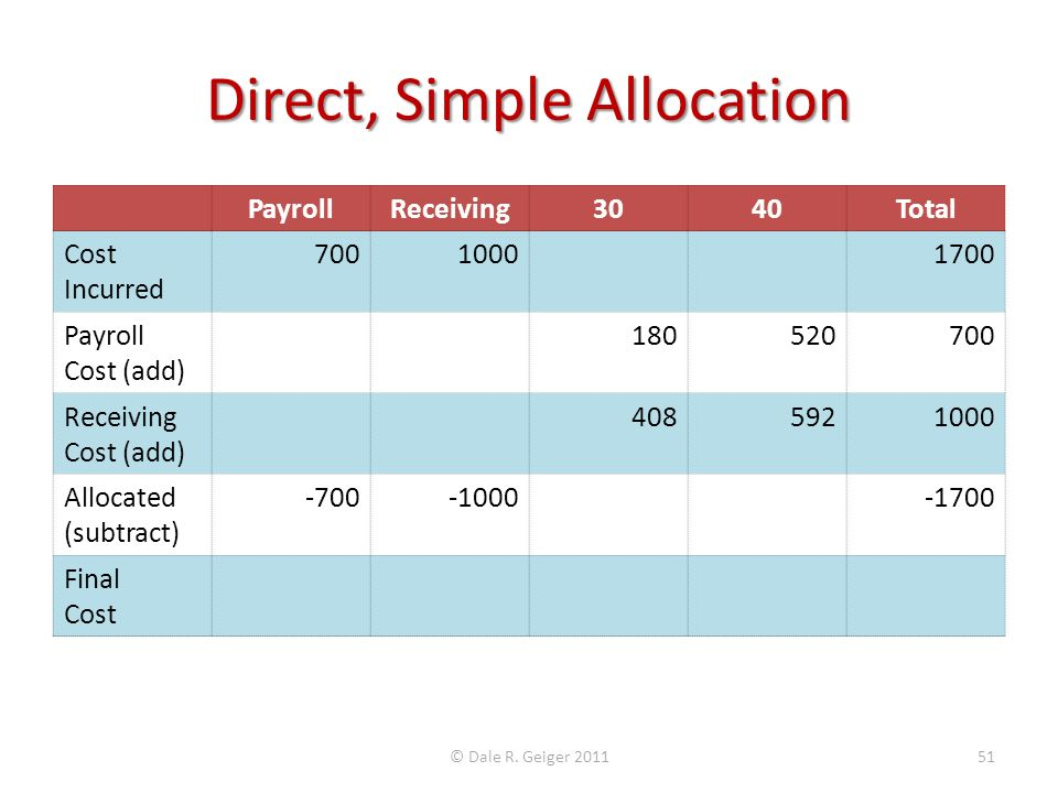 Direct, Simple Allocation PayrollReceiving3040Total Cost Incurred 70010001700 Payroll Cost (add) 180520700 Receiving Cost (add) 4085921000 Allocated (subtract) -700-1000-1700 Final Cost © Dale R.