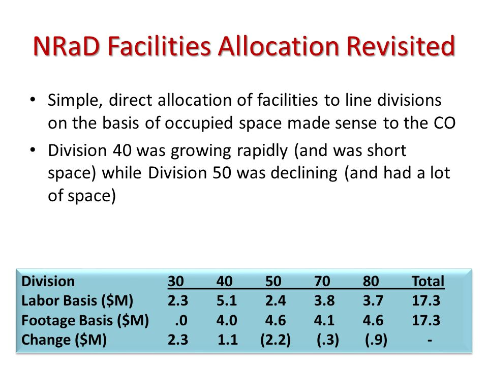 NRaD Facilities Allocation Revisited Simple, direct allocation of facilities to line divisions on the basis of occupied space made sense to the CO Division 40 was growing rapidly (and was short space) while Division 50 was declining (and had a lot of space) Division3040507080Total Labor Basis ($M)2.35.12.43.83.717.3 Footage Basis ($M).04.04.64.14.617.3 Change ($M)2.3 1.1 (2.2) (.3) (.9) - Division3040507080Total Labor Basis ($M)2.35.12.43.83.717.3 Footage Basis ($M).04.04.64.14.617.3 Change ($M)2.3 1.1 (2.2) (.3) (.9) -