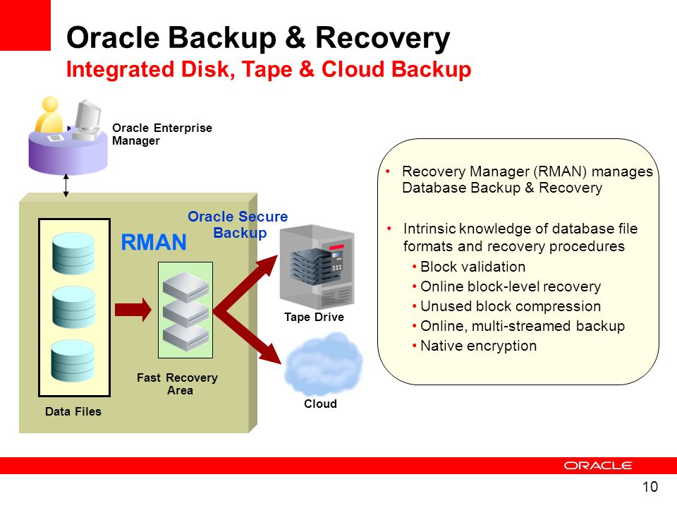 10 Oracle Enterprise Manager RMAN Data Files Fast Recovery Area Tape Drive Oracle Secure Backup Intrinsic knowledge of database file formats and recov