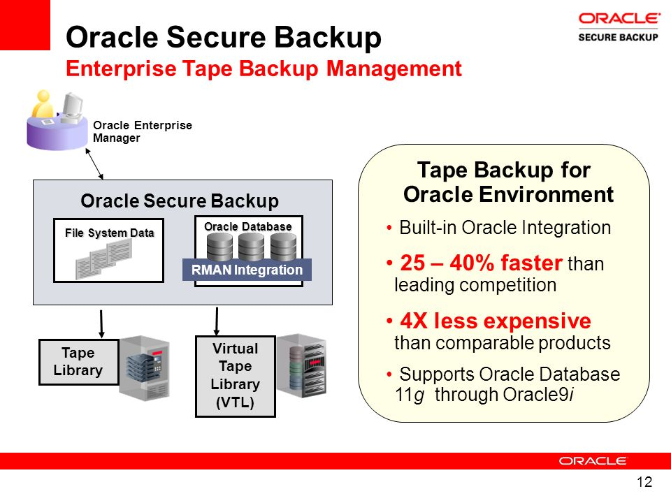 12 Oracle Enterprise Manager Oracle Database RMAN Integration File System Data Oracle Secure Backup Tape Library Virtual Tape Library (VTL) Tape Backu