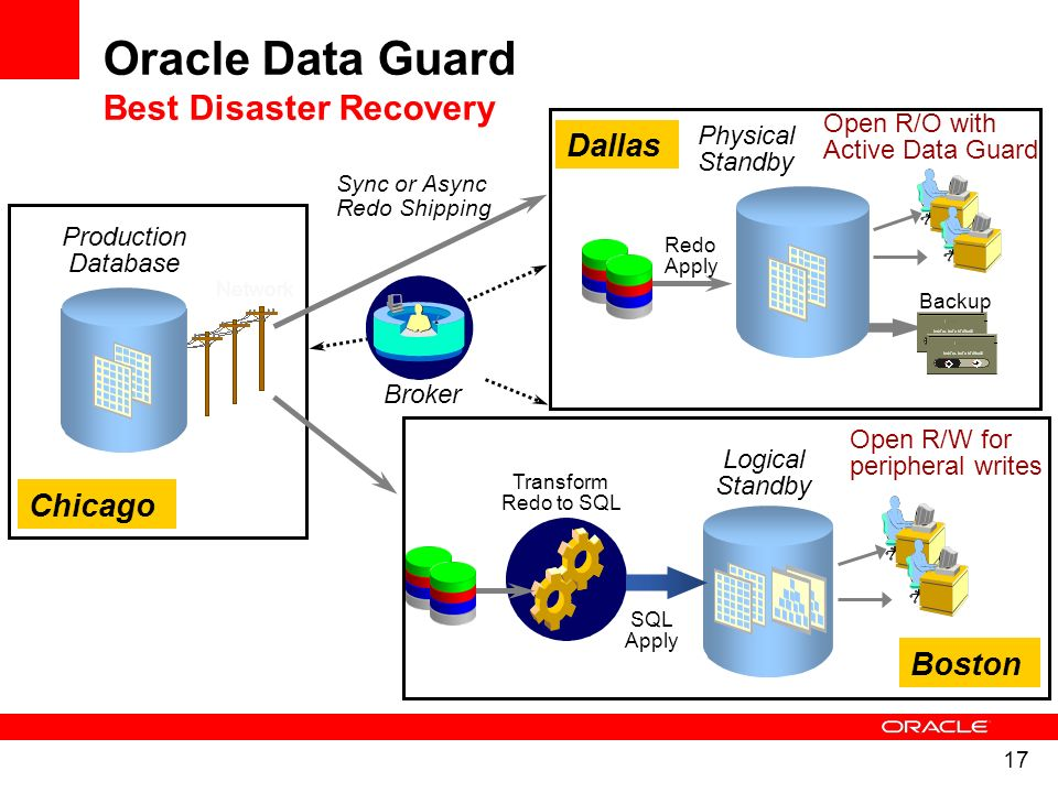 17 Network Broker Production Database Logical Standby SQL Apply Open R/O with Active Data Guard Transform Redo to SQL Physical Standby Backup Redo App