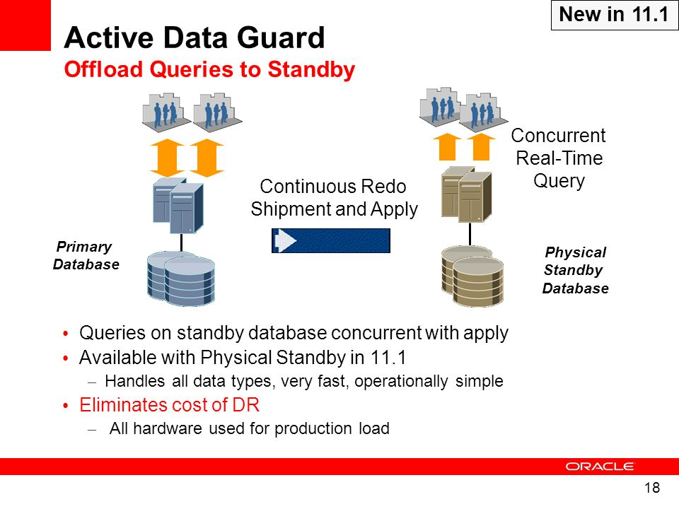 18 Queries on standby database concurrent with apply Available with Physical Standby in 11.1 – Handles all data types, very fast, operationally simple