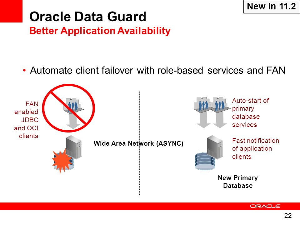 22 Standby Database Primary Database FAN enabled JDBC and OCI clients Wide Area Network (ASYNC) Automate client failover with role-based services and