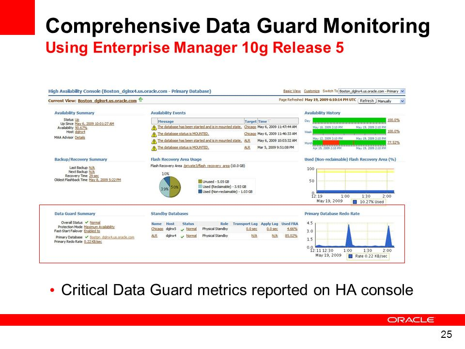 25 Critical Data Guard metrics reported on HA console Comprehensive Data Guard Monitoring Using Enterprise Manager 10g Release 5