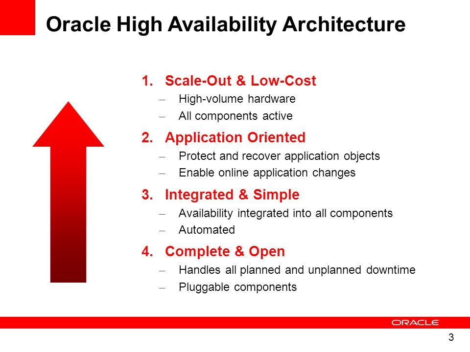 4 Oracles Database HA Server Failures Data Failures System Changes App Changes Unplanned Downtime Planned Downtime Data Changes