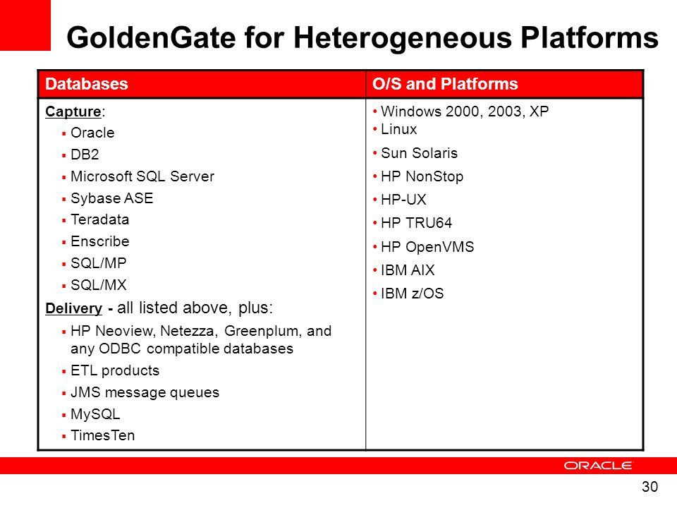 30 DatabasesO/S and Platforms Capture: Oracle DB2 Microsoft SQL Server Sybase ASE Teradata Enscribe SQL/MP SQL/MX Delivery - all listed above, plus: H