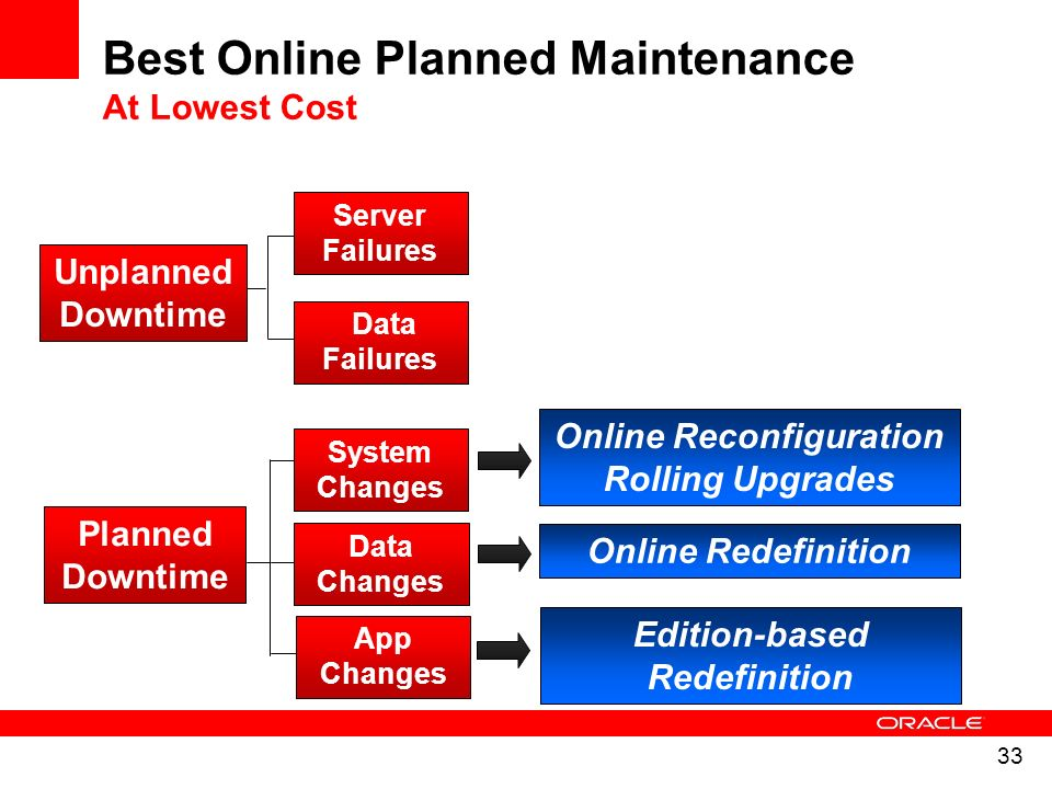 33 Server Failures Data Failures System Changes Data Changes Unplanned Downtime Planned Downtime App Changes Best Online Planned Maintenance At Lowest