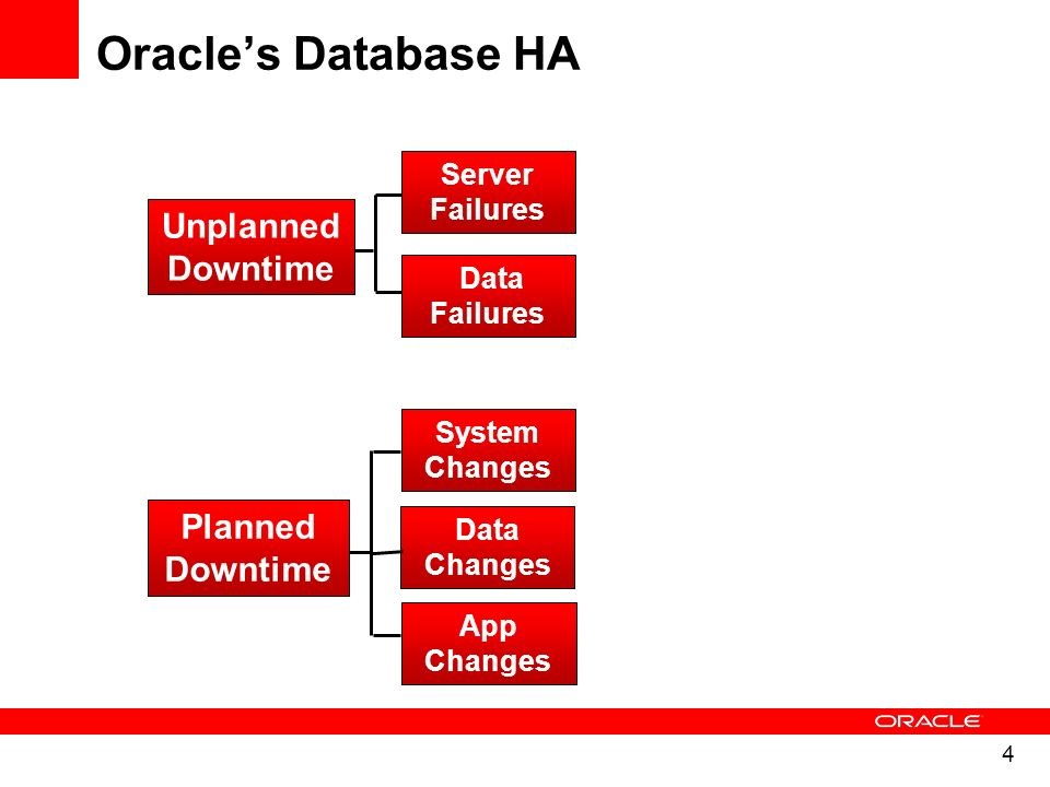 4 Oracles Database HA Server Failures Data Failures System Changes App Changes Unplanned Downtime Planned Downtime Data Changes