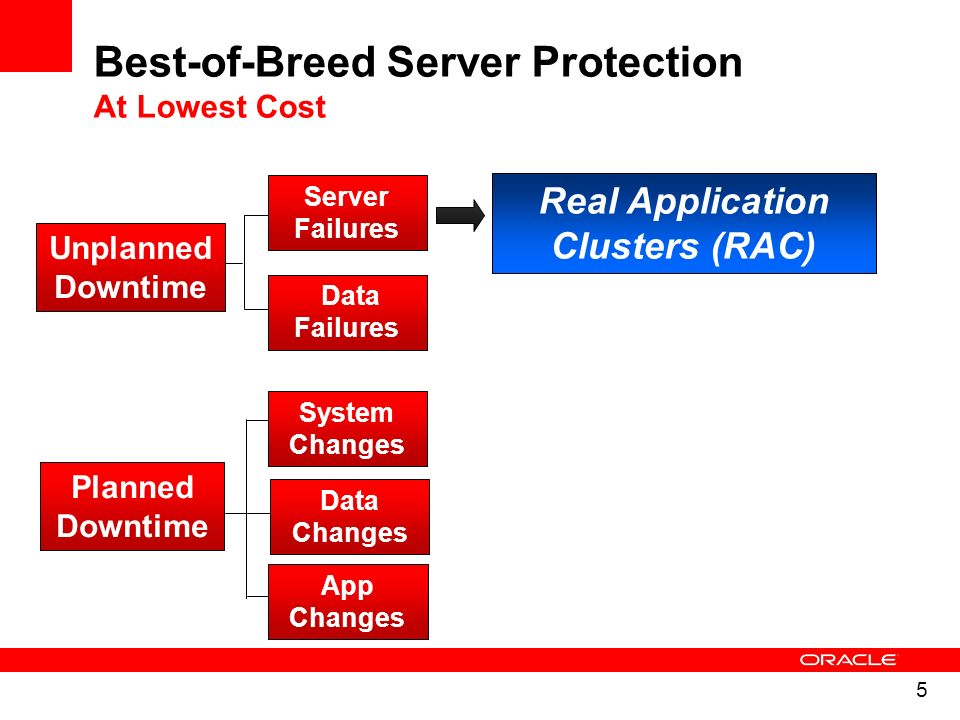 5 Server Failures Data Failures System Changes App Changes Unplanned Downtime Planned Downtime Real Application Clusters (RAC) Best-of-Breed Server Pr