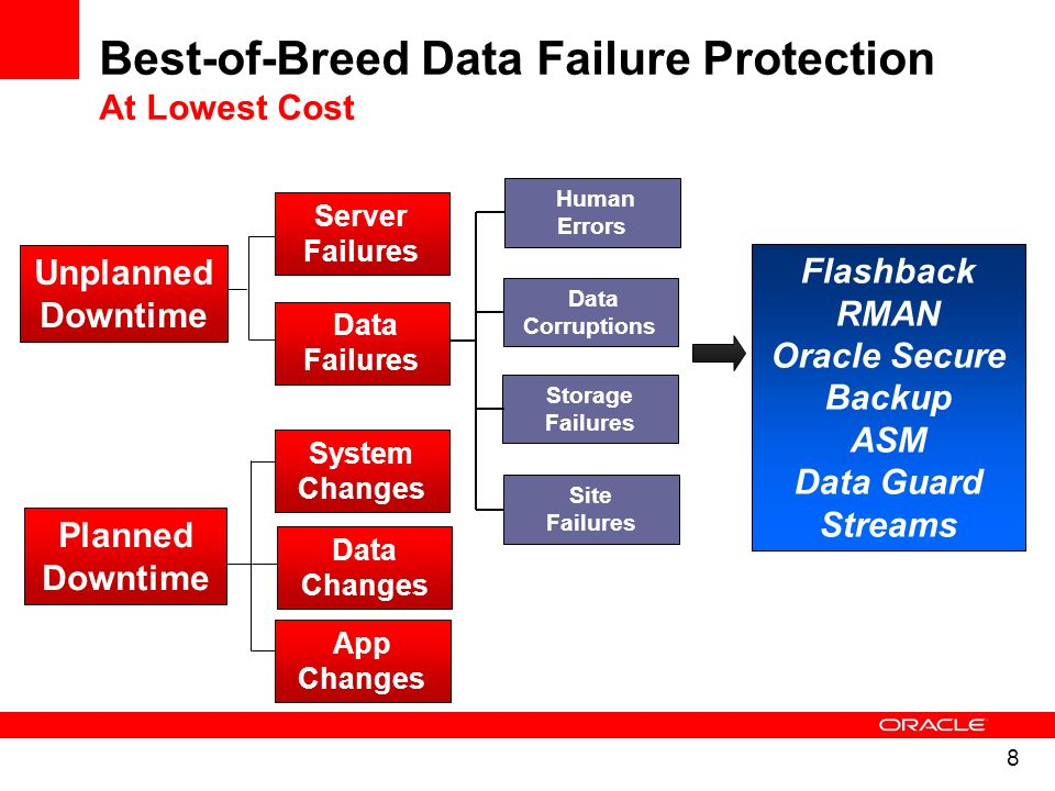 9 Flashback revolutionizes error recovery – View good data as of a past point-in-time – Simply rewind data changes – Time to correct error equals time to make error Correction Time = Error Time + f(DB_SIZE) Low impact, easy – simple commands, no complex procedure Flashback Query, Table, Transaction, Database, Drop SQL> flashback database to ; Enhancements in 11.2: Flashback database performance & monitoring optimizations Flashback archive support for schema evolution Recovery Time Traditional Recovery Flashback Flashback Technologies Error Detection & Correction New in 11.2