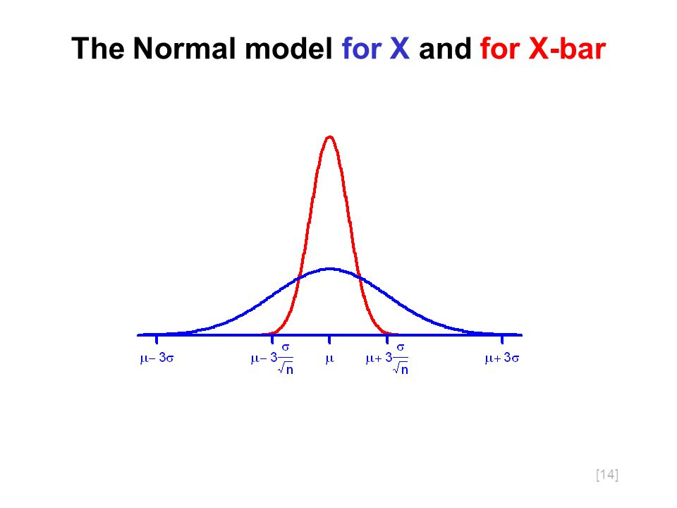 [14] The Normal model for X and for X-bar
